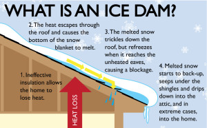 What is an ice dam?